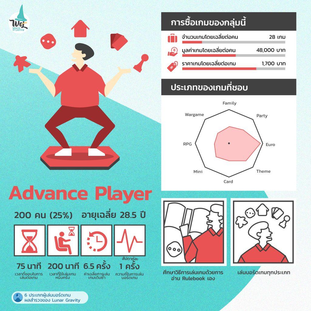 Advance player ศึกษาวิธีการเล่นเกมด้วยการอ่าน Rulebook เอง เล่นบอร์ดเกมทุกประเภท